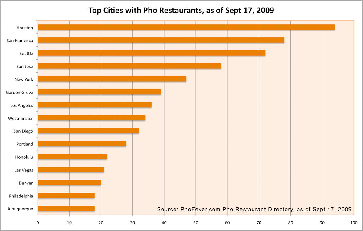 Top US cities pho restaurants Pho Restaurants in the United States   Pho on the Move