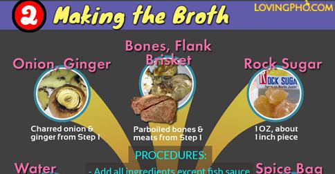 Beef pho recipe infographic